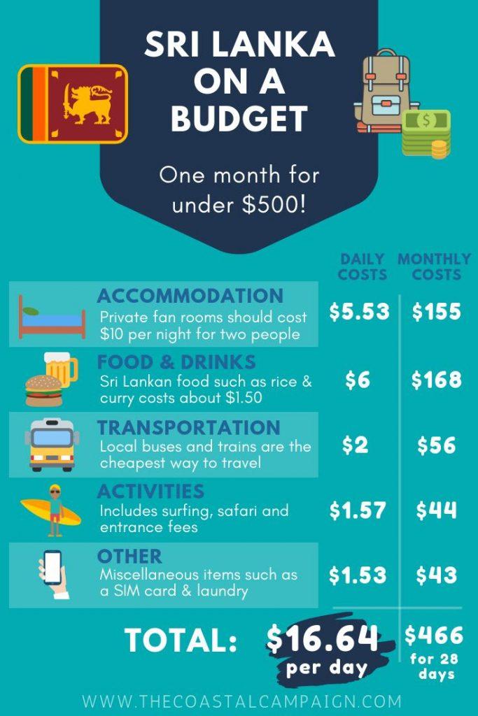 Sri Lanka budget breakdown infographic